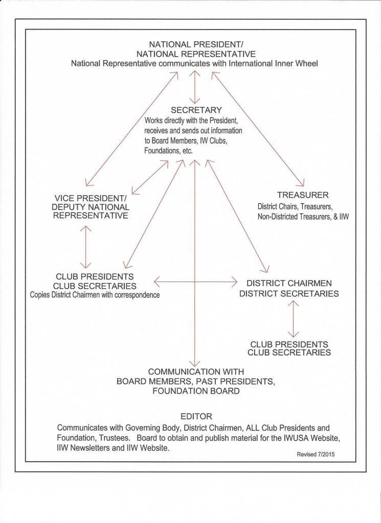 IWUSA ORGANIZATION CHART.rev2015